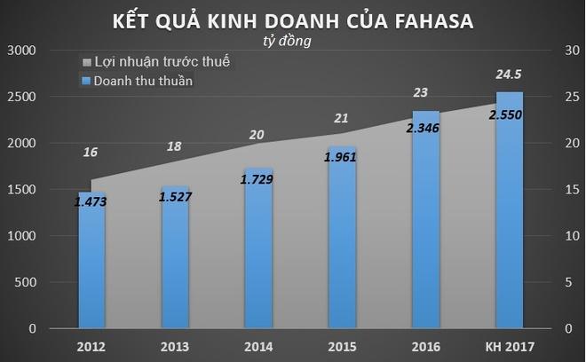 Nha sach fahasa thu ve 106 trieu USD nam 2016 anh 1
