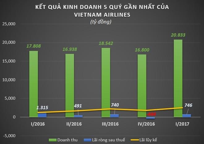 Vietnam Airlines ha muc chi luong nhan vien ban hang hinh anh 1