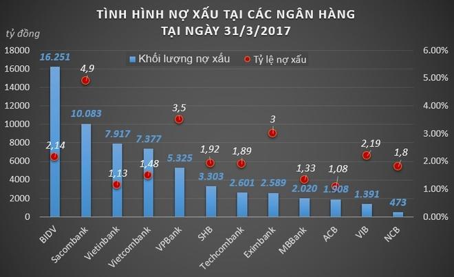 Thong doc NHNN: Kho giam lai suat cho vay neu khong xu ly no xau hinh anh