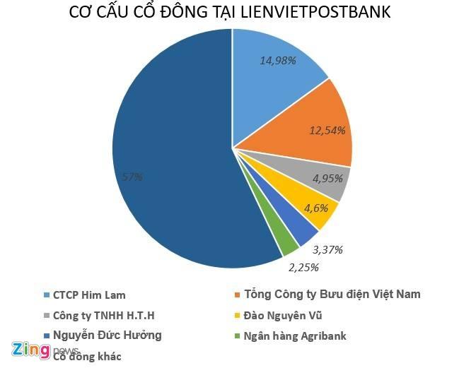 Dai gia Duong Cong Minh roi LienVietPostBank hinh anh 2