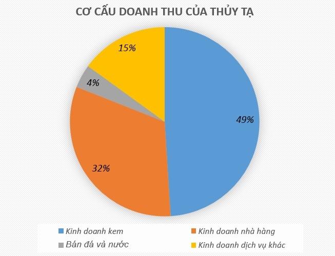 Kem Thuy Ta chuan bi len san chung khoan hinh anh 2
