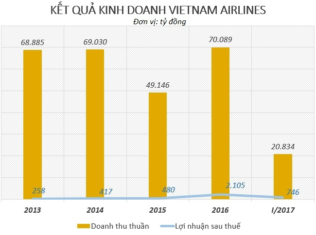 Phi cong Vietnam Airlines duoc tra 1, 4 ty dong anh 3