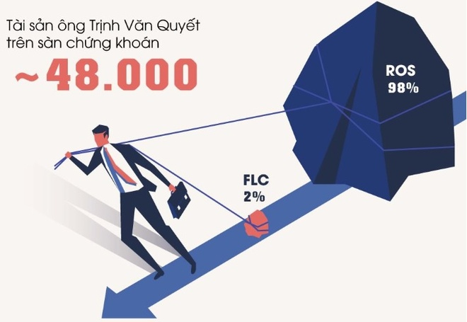 Tai san ong Trinh Van Quyet boc hoi 3.000 ty dong anh 2