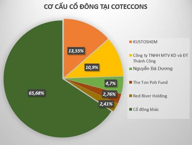 Ong Nguyen Ba Duong nhan thu lao 2, 82 ty dong anh 2