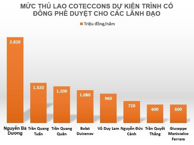 Ong Nguyen Ba Duong nhan thu lao 2, 82 ty dong anh 1