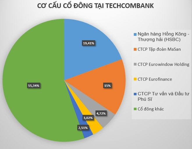 Techcombank dang lai lon, vi sao HSBC muon rut sach von? hinh anh 1
