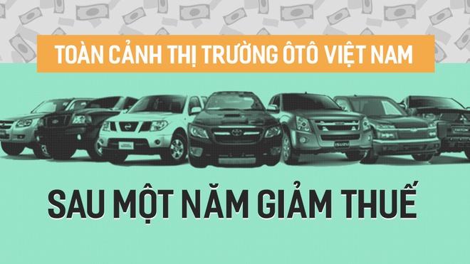Thue giam, oto Thai Lan, Indonesia tran vao Viet Nam hinh anh