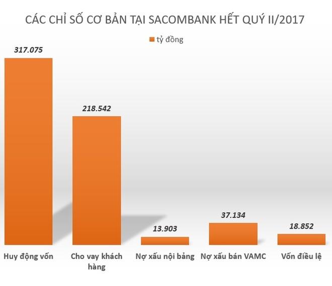 Sacombank ra sao khi ong Duong Cong Minh bat dau 'cam lai'? hinh anh 3