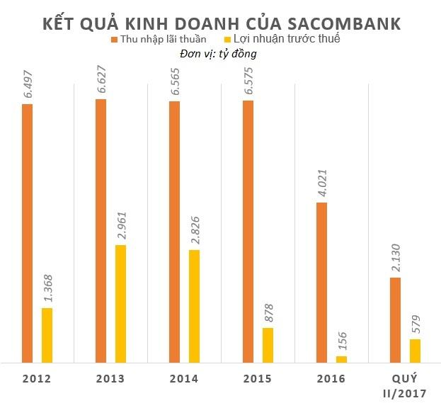 Sacombank ra sao khi ong Duong Cong Minh bat dau 'cam lai'? hinh anh 2