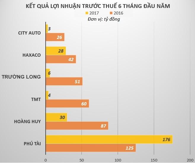 Cac nha phan phoi oto tai Viet Nam dang lam an ra sao? hinh anh 2