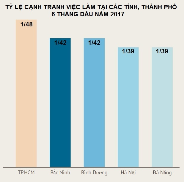 Thanh pho nao co ty le canh viec lam lon nhat nuoc anh 1