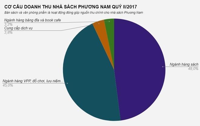Moi ngay Phuong Nam ban hon 785 trieu tien sach hinh anh 1