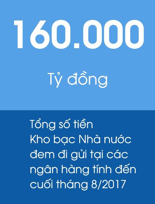 Kho bac Nha nuoc dang mang 160.000 ty di gui ngan hang hinh anh 2