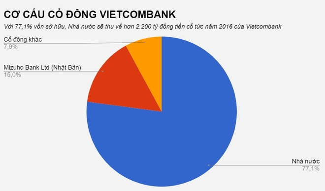 Vietcombank tien hanh chia co tuc anh 1