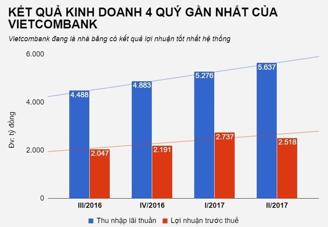 Vietcombank tien hanh chia co tuc anh 2