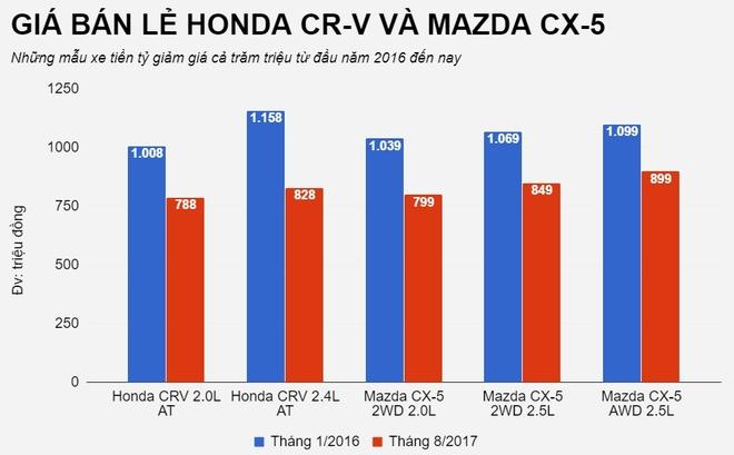 Honda CR-V, Mazda CX-5 giam gia vai tram trieu, tim khong thay de mua hinh anh 1