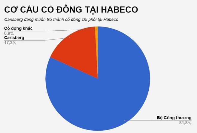 Carlsberg muon so huu it nhat 51% co phan Habeco hinh anh 1