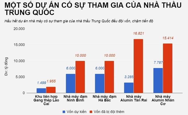 So phan cac du an co su tham gia cua nha thau Trung Quoc tai Viet Nam hinh anh 4