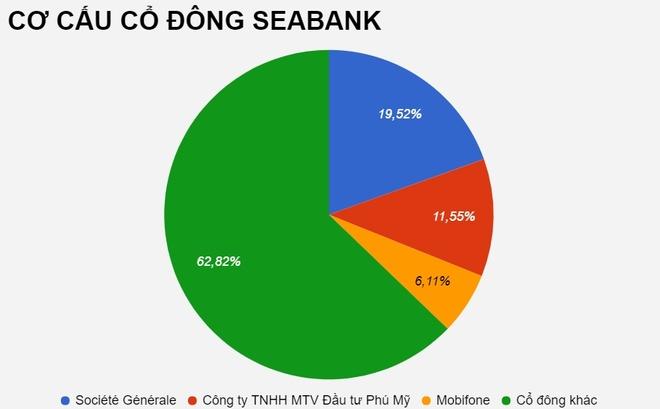 'Ghe nong' tong giam doc SeaBank chinh thuc co chu hinh anh 3