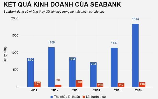 'Ghe nong' tong giam doc SeaBank chinh thuc co chu hinh anh 2