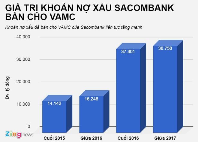 No xau van tang, Sacombank ban tiep hang nghin ty cho VAMC hinh anh 1