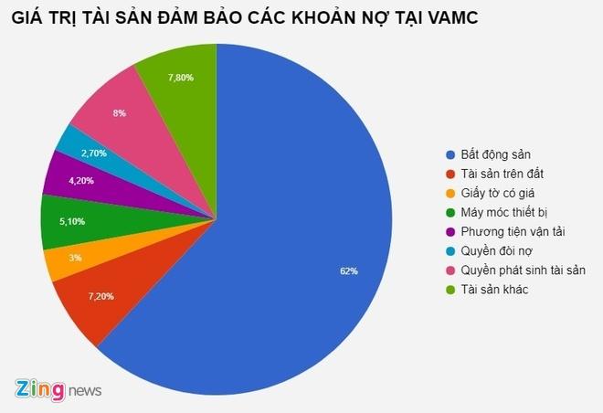 No xau van tang, Sacombank ban tiep hang nghin ty cho VAMC hinh anh 3