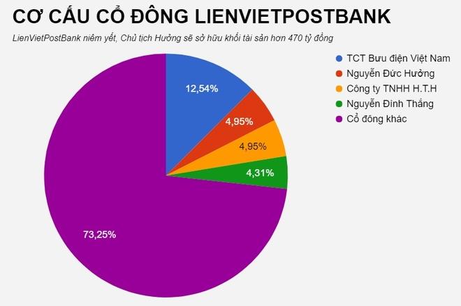 LienVietPostBank len san gia 14.800 dong mot co phieu hinh anh 3
