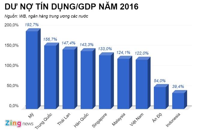 Doanh nghiep nho va vua dong gop 45% GDP nhung phai vay von lai cao hinh anh 2
