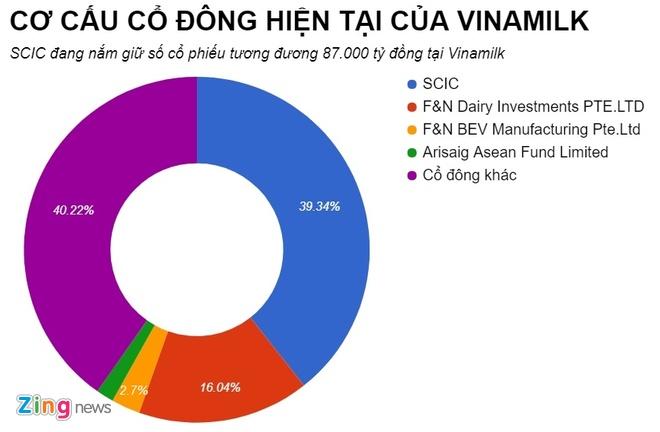 SCIC chao ban von Vinamilk gia 150.000 dong mot co phan hinh anh 1