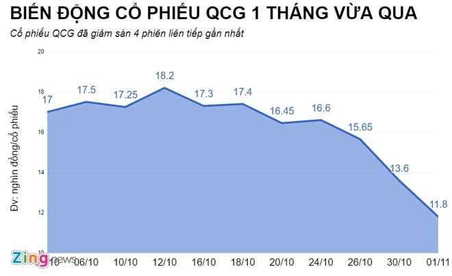 Bao lai cao, co phieu doanh nghiep cua Cuong Dola lai mat gia 30% hinh anh 1