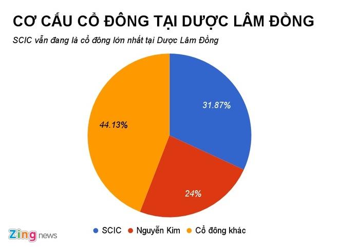 Sau The Gioi Di Dong, den Nguyen Kim muon thau tom chuoi duoc pham hinh anh 1