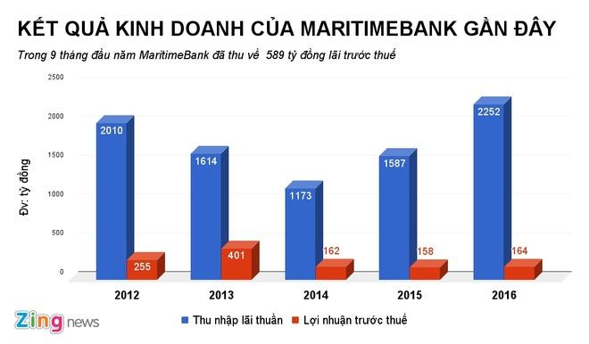 MaritimeBank bao lai 9 thang 589 ty dong, tang hon 200% hinh anh 1