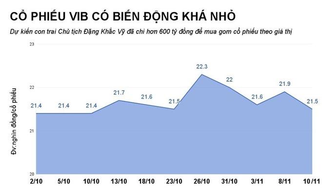 Long vong co phieu VIB trong gia dinh Chu tich Dang Khac Vy hinh anh 1