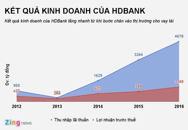 Ban 20% von cho nha dau tu ngoai, HDBank muon thu ve 300 trieu USD hinh anh 2