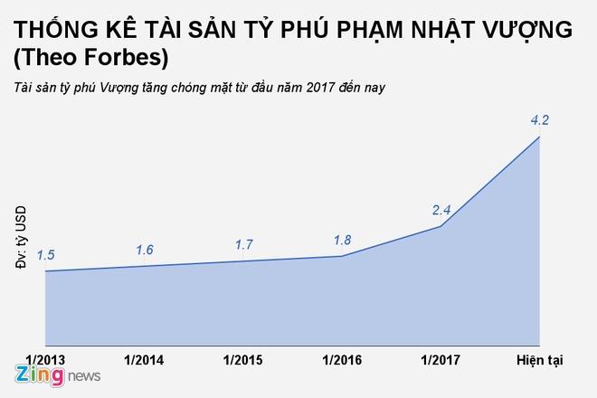 Ty phu Pham Nhat Vuong vao danh sach 500 nguoi giau nhat the gioi hinh anh 2