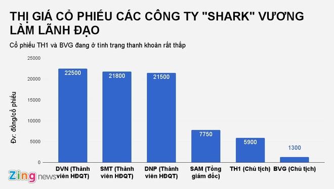 Cac cong ty 'Shark' Vuong lam lanh dao kinh doanh ra sao? hinh anh 4
