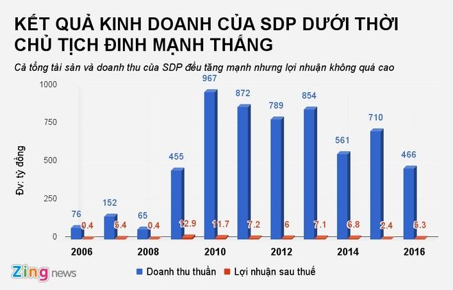 Ho so em trai ong Dinh La Thang vua bi bat hinh anh 1