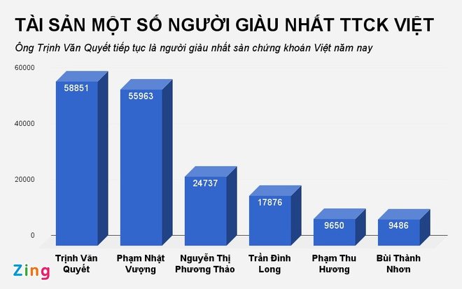 Forbes: Ba Phuong Thao lot top 1.000 nguoi giau nhat the gioi hinh anh 2