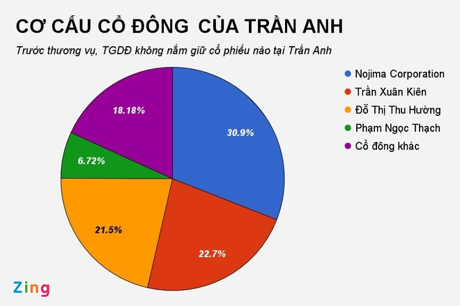 The Gioi Di Dong muon 'thau tom' 100% von Tran Anh hinh anh 1