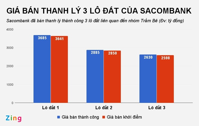 Sacombank thu 9.200 ty tu ban 3 khu dat lien quan den ong Tram Be hinh anh 1