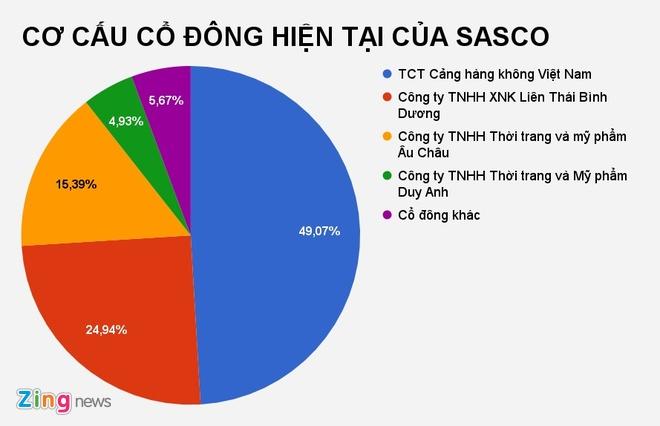 Het nhan loi nhuan tu chuyen nhuong von, SASCO giam lai sau hinh anh 3
