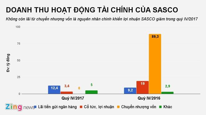 Het nhan loi nhuan tu chuyen nhuong von, SASCO giam lai sau hinh anh 1