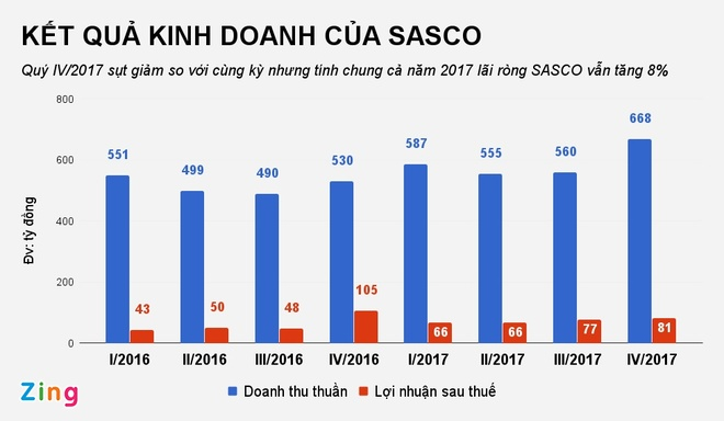 Het nhan loi nhuan tu chuyen nhuong von, SASCO giam lai sau hinh anh 2