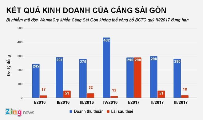 Cang Sai Gon khong the cong bo thong tin vi nhiem virus WannaCry hinh anh 2