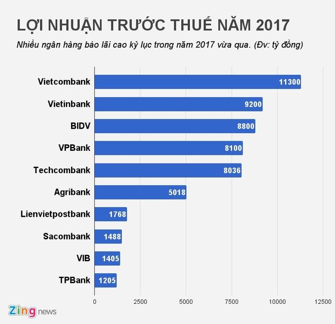 Thuong Tet ngan hang: Da co nha bang hua thuong den 7 thang luong hinh anh 2