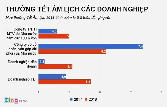 Thuong Tet Nguyen dan 2018: Co lao dong chi nhan 20.000 dong hinh anh 1