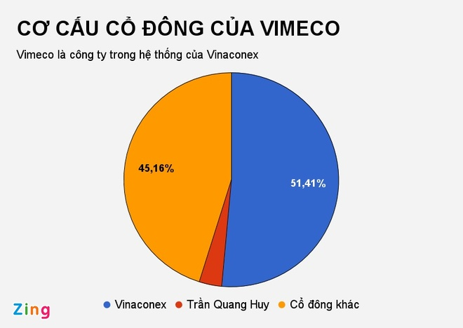 Lam an tot, mot cong ty tra co tuc bang tien ty le 100% hinh anh 2