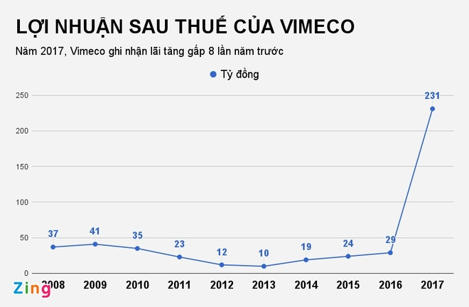 Lam an tot, mot cong ty tra co tuc bang tien ty le 100% hinh anh 1