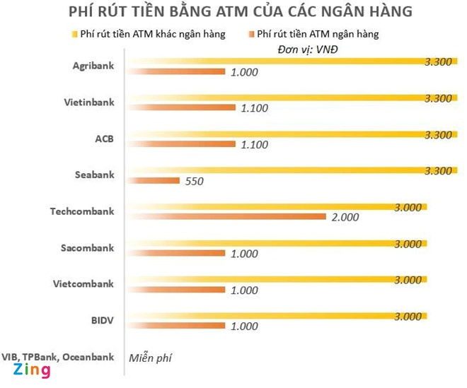 rut tien atm cuoi nam lo mat phi giao dich anh 3