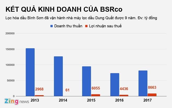 Loc dau Dung Quat len san voi gia 22.400 dong/co phieu hinh anh 2